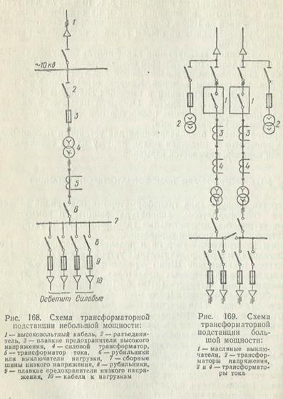 Оборудование трансформаторных