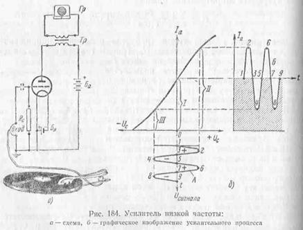 Принцип усиления электрических