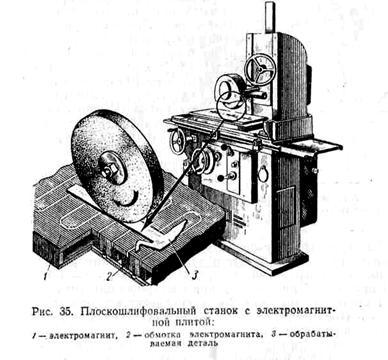 Электромагниты и их применение доклад 4946