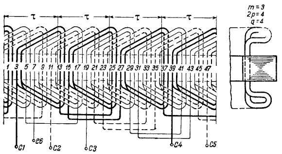 Схема двухслойной обмотки.