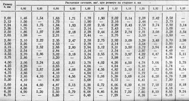 таблица длина масса диаметр медной проволоки изделий: