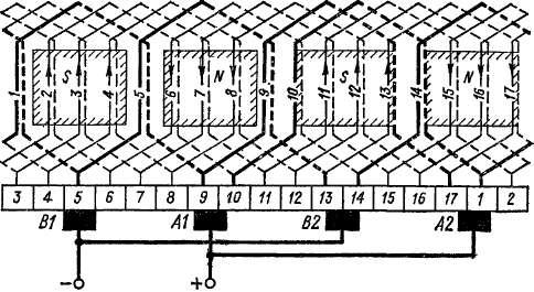 Схема простой волновой обмотки