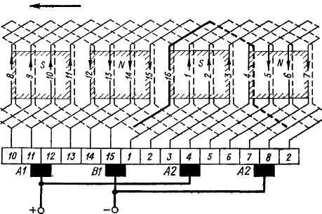 Схема лростой волновой обмотки
